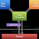 railsmvc
