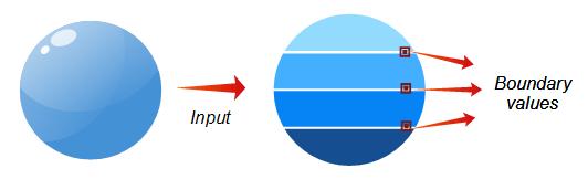 Boundary-value Analysis