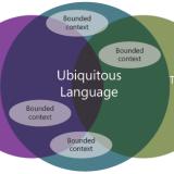 Domain Driven Design - ubiquitous-language