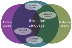 Domain Driven Design - ubiquitous-language