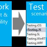 BDD-cross-platform-Framework