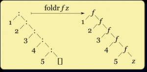 Right-fold-transformation