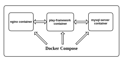 docker-composer-containers