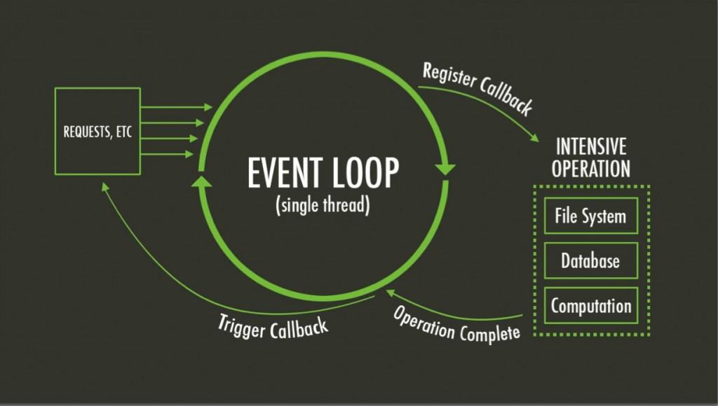 event_loop