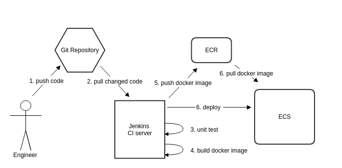 ci-example-04