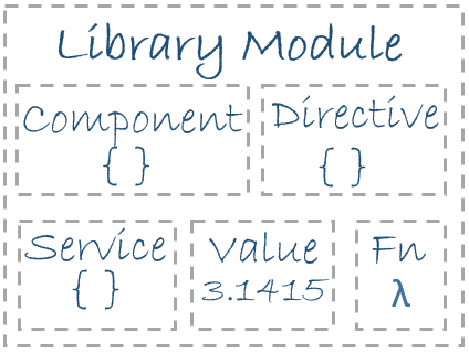 library-module