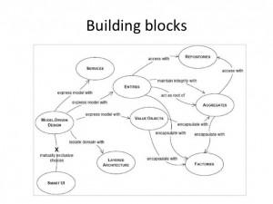 ddd-building-block