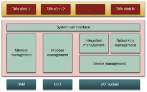 Kiến trúc của nhân Linux